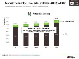 Keurig Dr Pepper Inc Net Sales By Region 2014-2018