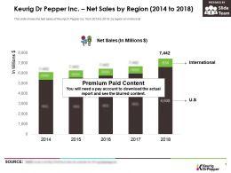 Keurig Dr Pepper Inc Net Sales By Region 2014-2018