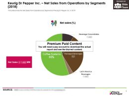 Keurig Dr Pepper Inc Net Sales From Operations By Segments 2018