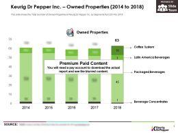 Keurig Dr Pepper Inc Owned Properties 2014-2018