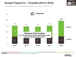 Keurig Dr Pepper Inc Properties 2014-2018
