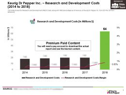 Keurig Dr Pepper Inc Research And Development Costs 2014-2018