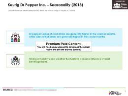 Keurig Dr Pepper Inc Seasonality 2018