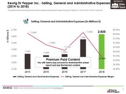 Keurig Dr Pepper Inc Selling General And Administrative Expenses 2014-2018