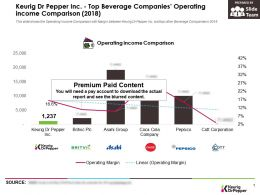 Keurig Dr Pepper Inc Top Beverage Companies Operating Income Comparison 2018