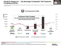 Keurig Dr Pepper Inc Top Beverage Companies SGA Expenses Comparison 2018