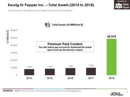 Keurig Dr Pepper Inc Total Assets 2014-2018