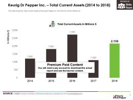 Keurig Dr Pepper Inc Total Current Assets 2014-2018