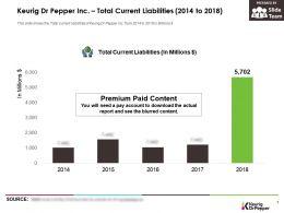 Keurig Dr Pepper Inc Total Current Liabilities 2014-2018