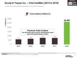 Keurig Dr Pepper Inc Total Liabilities 2014-2018