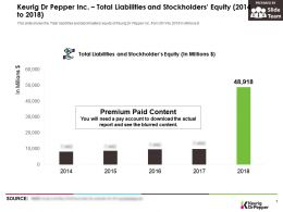 Keurig Dr Pepper Inc Total Liabilities And Stockholders Equity 2014-2018