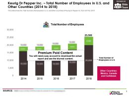 Keurig Dr Pepper Inc Total Number Of Employees In US And Other Countries 2014-2018