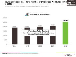 Keurig Dr Pepper Inc Total Number Of Employees Worldwide 2014-2018