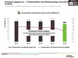 Keurig Dr Pepper Inc Transportation And Warehousing Costs 2014-2018