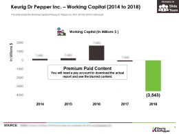 Keurig Dr Pepper Inc Working Capital 2014-2018