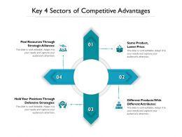 Key 4 Sectors Of Competitive Advantages