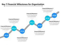 Key 7 Financial Milestones For Organization