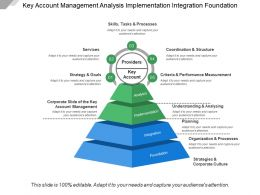 Key Account Management Analysis Implementation Integration Foundation