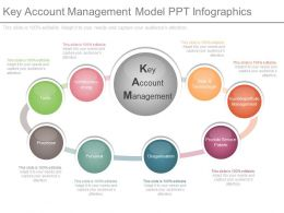 Key Account Management Model Ppt Infographics