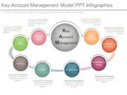 Key Account Management Model Ppt Infographics