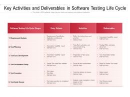 Key Activities And Deliverables In Software Testing Life Cycle