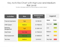 Key Activities Chart With High Low And Medium Risk Level