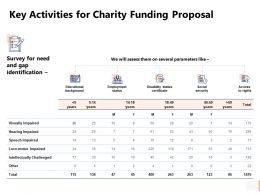 Key Activities For Charity Funding Proposal Visually Powerpoint Presentation Slides