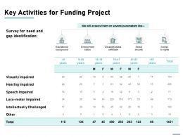 Key Activities For Funding Project Ppt Powerpoint Presentation Ideas Diagrams