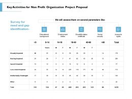 Key Activities For Non Profit Organization Project Proposal Ppt Powerpoint Layouts