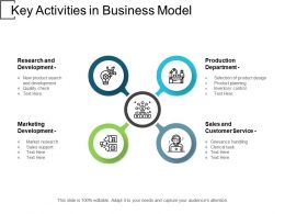 Key Activities In Business Model