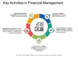Key Activities In Financial Management