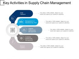 Key Activities In Supply Chain Management