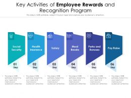 Key Activities Of Employee Rewards And Recognition Program