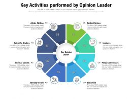 Key Activities Performed By Opinion Leader