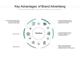 Key Advantages Of Brand Advertising