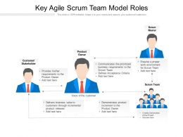 Key Agile Scrum Team Model Roles
