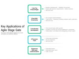 Key Applications Of Agile Stage Gate