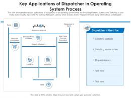 Key Applications Of Dispatcher In Operating System Process