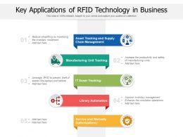 Key Applications Of RFID Technology In Business