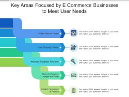 Key Areas Focused By E Commerce Businesses To Meet User Needs
