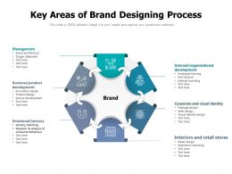 Key Areas Of Brand Designing Process