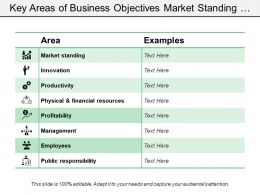 Key Areas Of Business Objectives Market Standing Productivity Innovation Profitability