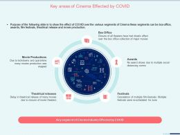 Key Areas Of Cinema Effected By Covid Theatrical Releases Ppt Background Designs