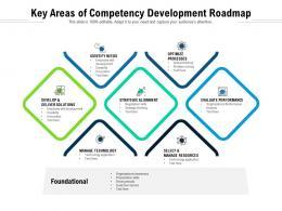 Key Areas Of Competency Development Roadmap