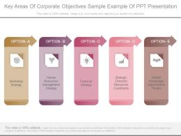 Key Areas Of Corporate Objectives Sample Example Of Ppt Presentation