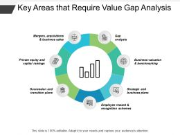 Key Areas That Require Value Gap Analysis