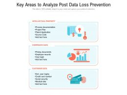 Key Areas To Analyze Post Data Loss Prevention