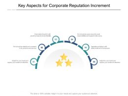 Key Aspects For Corporate Reputation Increment