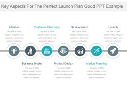 Key Aspects For The Perfect Launch Plan Good Ppt Example