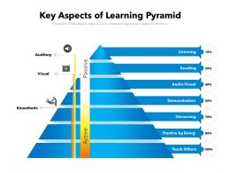 Key Aspects Of Learning Pyramid